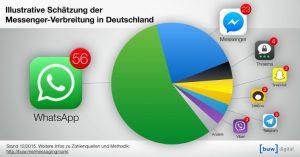 WhatsApp Hacken Verlauf1